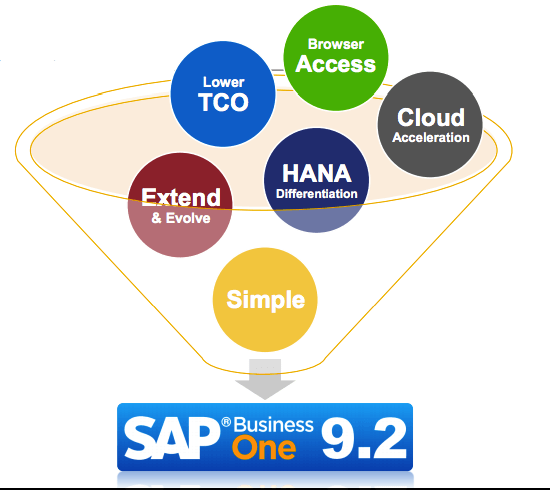SAP-Business-One-9.2
